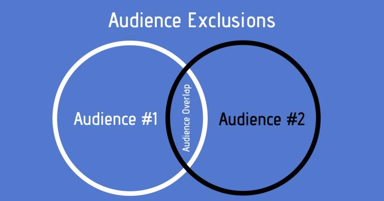 A Venn diagram explaining Facebook custom audience overlap.