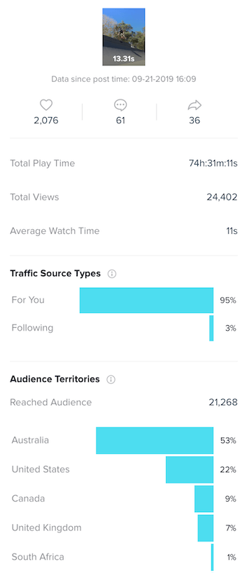 Breakdown of TikTok content analytics
