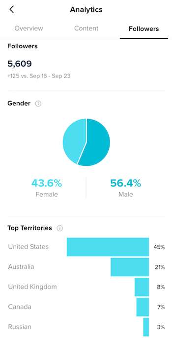 TikTok account analytics displaying the follower distributing of a creators account.