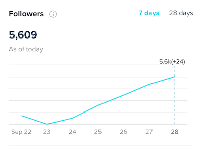TikTok analytics dashboard displaying profile followers growth.